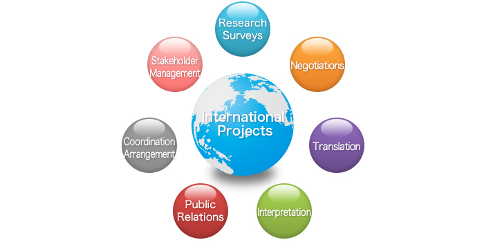 Seven elements of international business